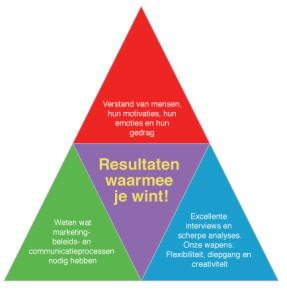 Performance driehoek Meijers Research